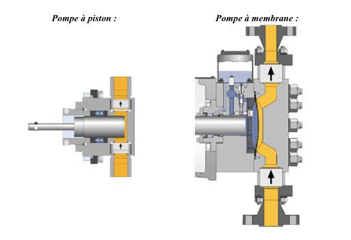 Injection de polym re pour l eor r cup ration assist e de p trole les avantages des pompes - Pompe a petrole ...